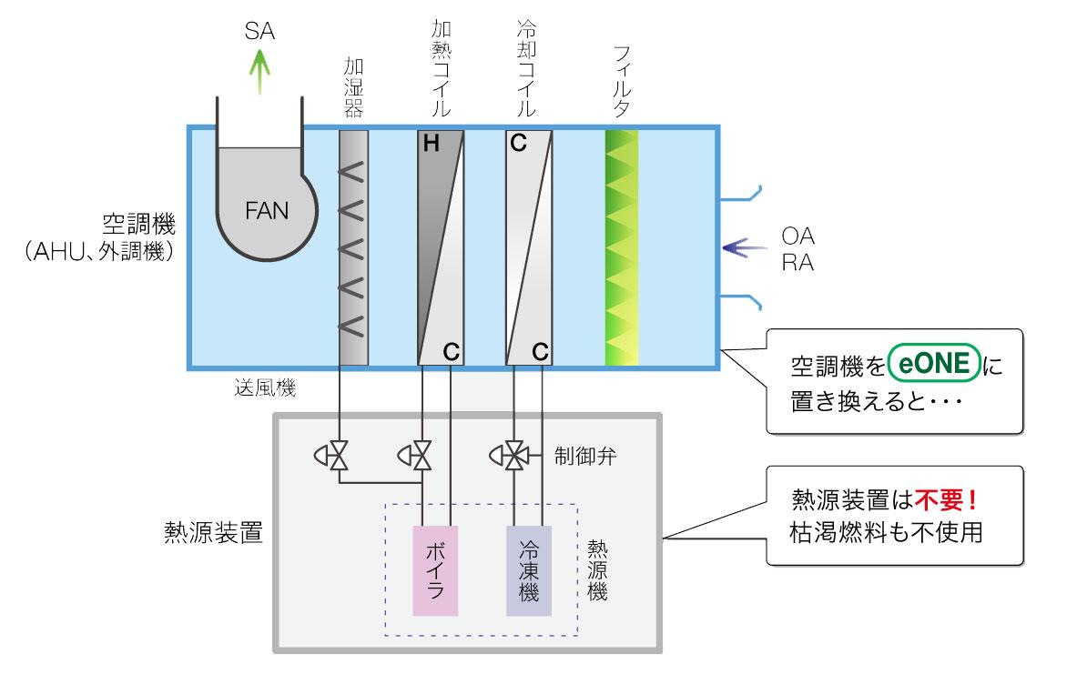 従来型の精密空調器との比較